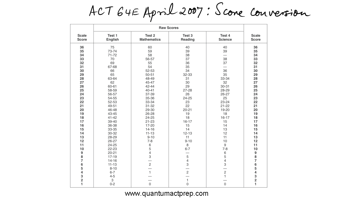 Act released tests quantum act prep scale geenschuldenfo Choice Image