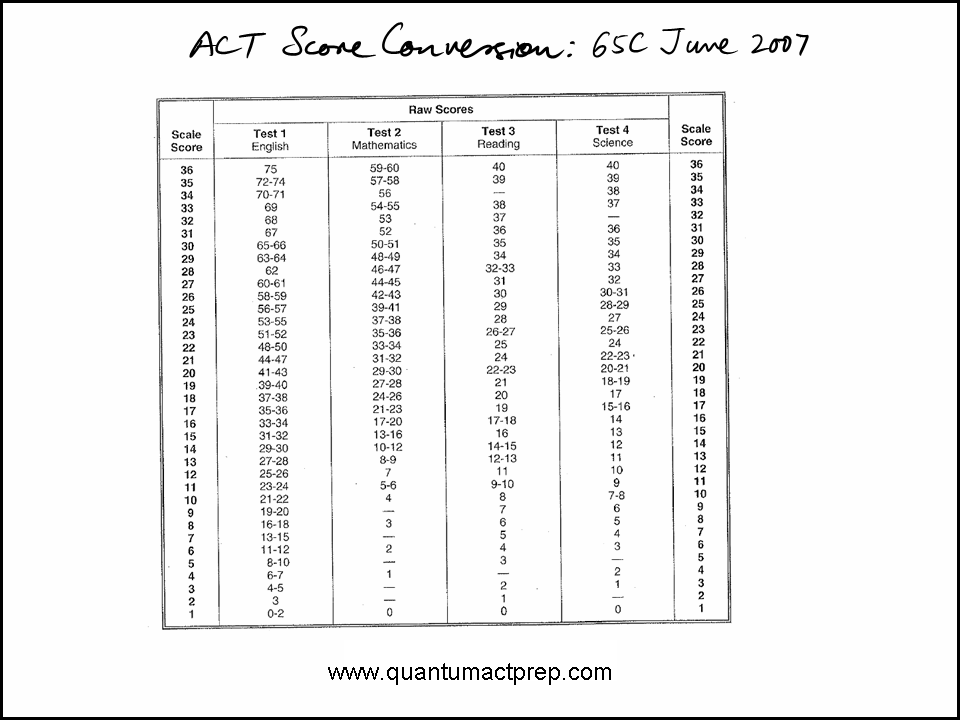 ACT Released Tests Quantum ACT Prep – Act Science Practice Worksheets