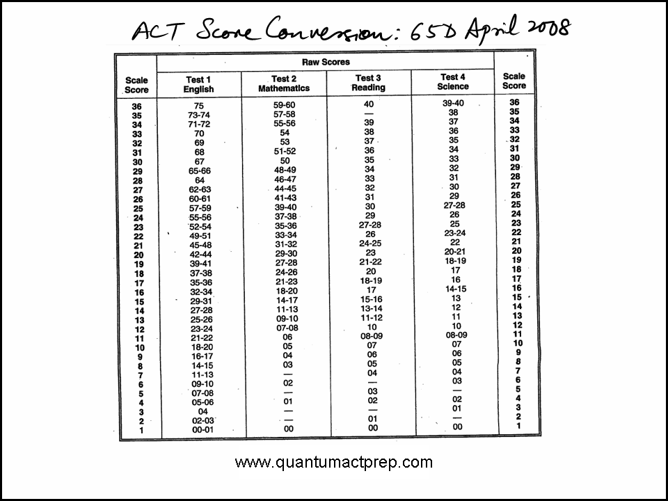 Act Conversion Chart Keninamas