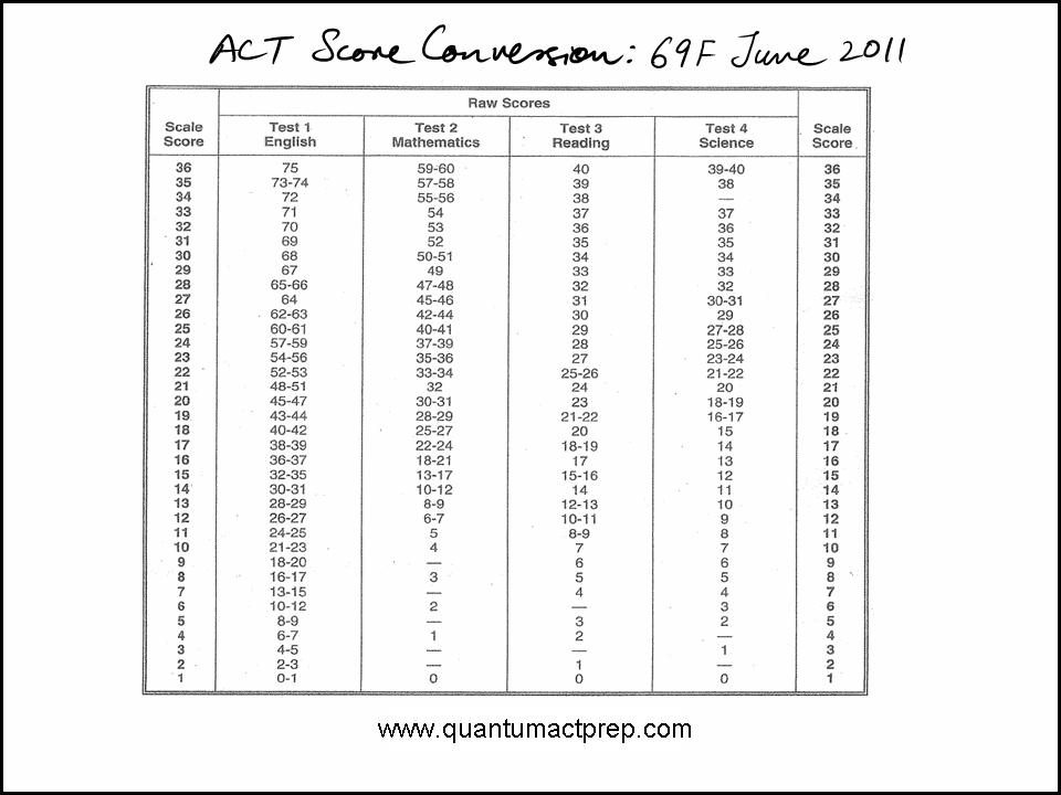 Act Practice Test Pdf - 0425